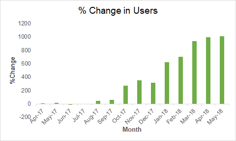 Pinterest increased
